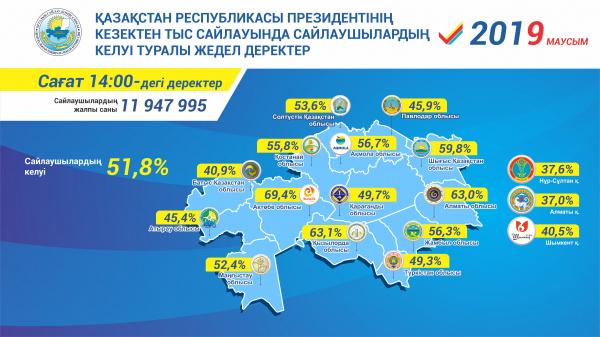 截至14时整各州完成投票的选民数量统计